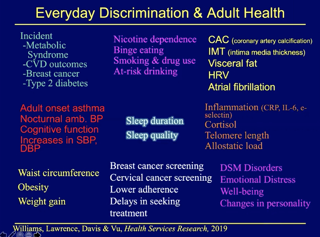 slide about everyday racial discrimination and how it affects adult health